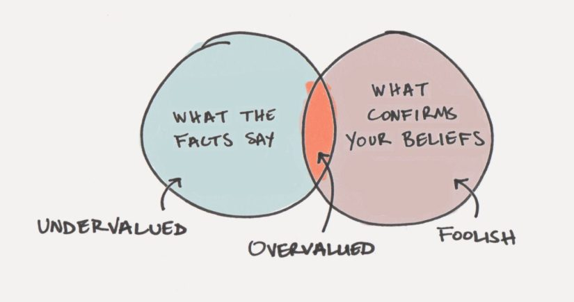 A chart of confirmation bias
